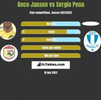 Anco Jansen vs Sergio Pena h2h player stats