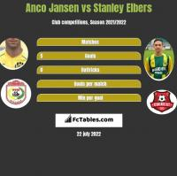 Anco Jansen vs Stanley Elbers h2h player stats