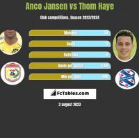 Anco Jansen vs Thom Haye h2h player stats