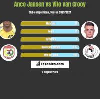 Anco Jansen vs Vito van Crooy h2h player stats