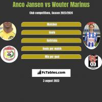 Anco Jansen vs Wouter Marinus h2h player stats
