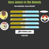 Anco Jansen vs Che Nunnely h2h player stats