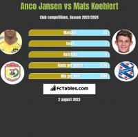 Anco Jansen vs Mats Koehlert h2h player stats