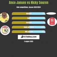 Anco Jansen vs Nicky Souren h2h player stats