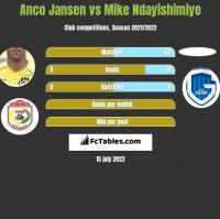 Anco Jansen vs Mike Ndayishimiye h2h player stats