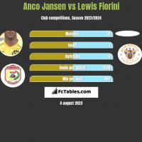 Anco Jansen vs Lewis Fiorini h2h player stats