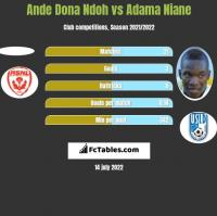 Ande Dona Ndoh vs Adama Niane h2h player stats