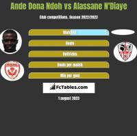 Ande Dona Ndoh vs Alassane N'Diaye h2h player stats