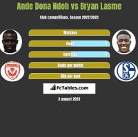 Ande Dona Ndoh vs Bryan Lasme h2h player stats