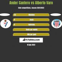 Ander Cantero vs Alberto Varo h2h player stats