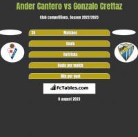Ander Cantero vs Gonzalo Crettaz h2h player stats