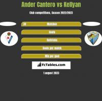Ander Cantero vs Kellyan h2h player stats