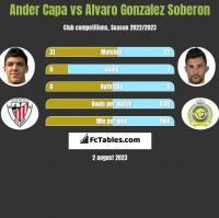 Ander Capa vs Alvaro Gonzalez Soberon h2h player stats