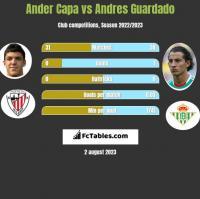 Ander Capa vs Andres Guardado h2h player stats