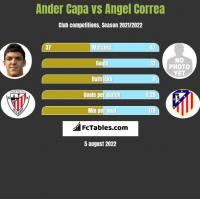 Ander Capa vs Angel Correa h2h player stats