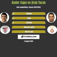 Ander Capa vs Arda Turan h2h player stats