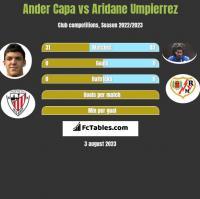 Ander Capa vs Aridane Umpierrez h2h player stats