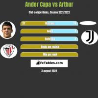 Ander Capa vs Arthur h2h player stats