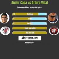 Ander Capa vs Arturo Vidal h2h player stats