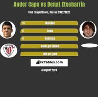 Ander Capa vs Benat Etxebarria h2h player stats