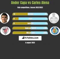 Ander Capa vs Carles Alena h2h player stats