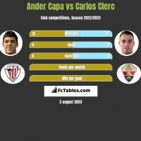 Ander Capa vs Carlos Clerc h2h player stats