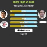 Ander Capa vs Coke h2h player stats