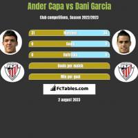 Ander Capa vs Dani Garcia h2h player stats