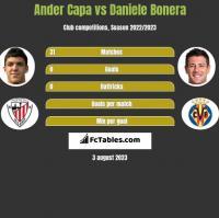Ander Capa vs Daniele Bonera h2h player stats