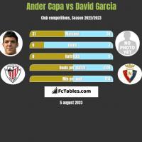 Ander Capa vs David Garcia h2h player stats