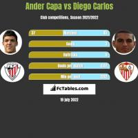 Ander Capa vs Diego Carlos h2h player stats