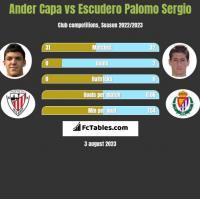 Ander Capa vs Escudero Palomo Sergio h2h player stats