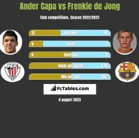 Ander Capa vs Frenkie de Jong h2h player stats