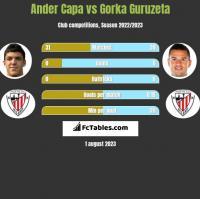 Ander Capa vs Gorka Guruzeta h2h player stats