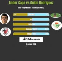 Ander Capa vs Guido Rodriguez h2h player stats