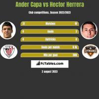 Ander Capa vs Hector Herrera h2h player stats