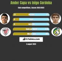 Ander Capa vs Inigo Cordoba h2h player stats