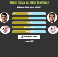 Ander Capa vs Inigo Martinez h2h player stats