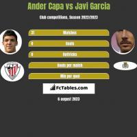 Ander Capa vs Javi Garcia h2h player stats