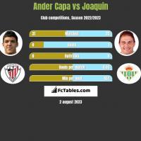 Ander Capa vs Joaquin h2h player stats