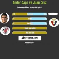 Ander Capa vs Juan Cruz h2h player stats