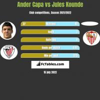 Ander Capa vs Jules Kounde h2h player stats