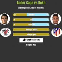 Ander Capa vs Koke h2h player stats