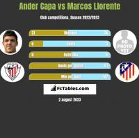 Ander Capa vs Marcos Llorente h2h player stats