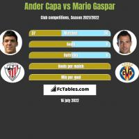 Ander Capa vs Mario Gaspar h2h player stats