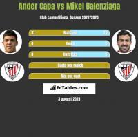 Ander Capa vs Mikel Balenziaga h2h player stats