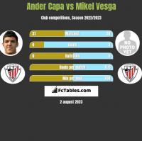 Ander Capa vs Mikel Vesga h2h player stats