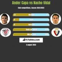 Ander Capa vs Nacho Vidal h2h player stats
