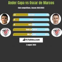Ander Capa vs Oscar de Marcos h2h player stats