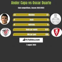 Ander Capa vs Oscar Duarte h2h player stats